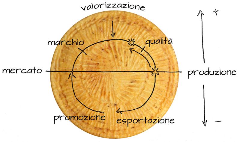 Cominciamo con una… Tavola Rotonda